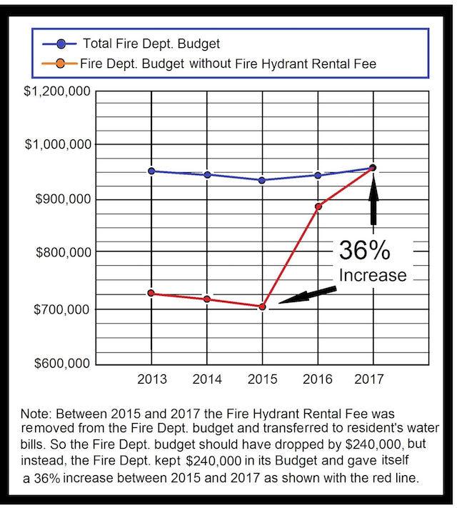 Chart Of Lake Geneva Fire Department Budget