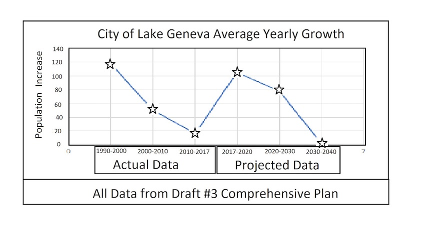 Population Growth projected Lake Geneva