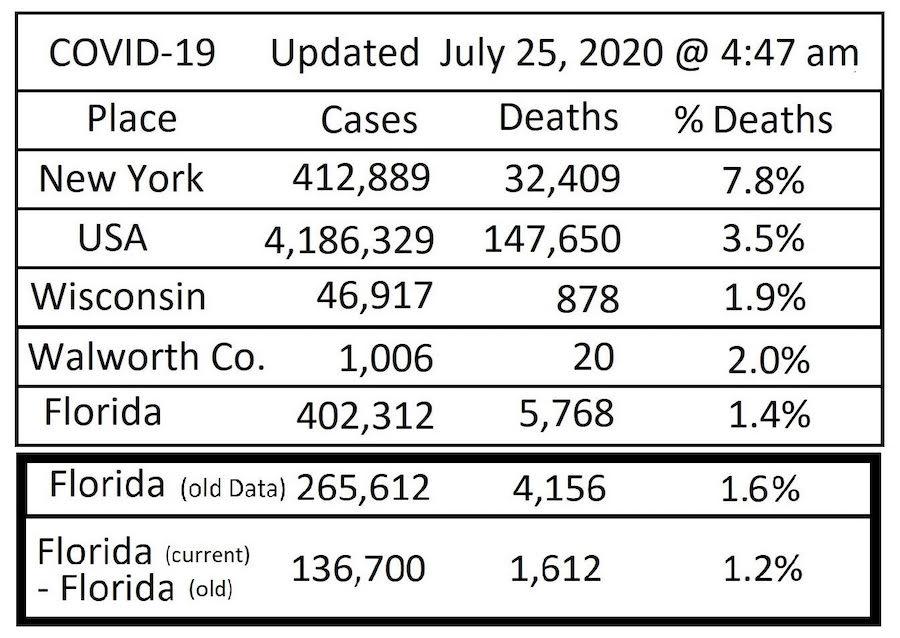 COVID19 Data